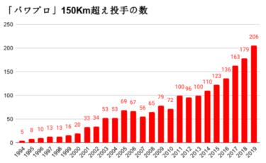 パワプロ「150km超えピッチャー」の変遷で知るプロ野球の進化