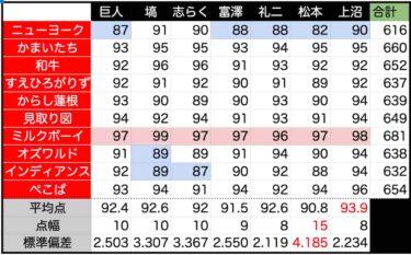 『M-1』上沼恵美子さんの採点 2019年はどうだったのか
